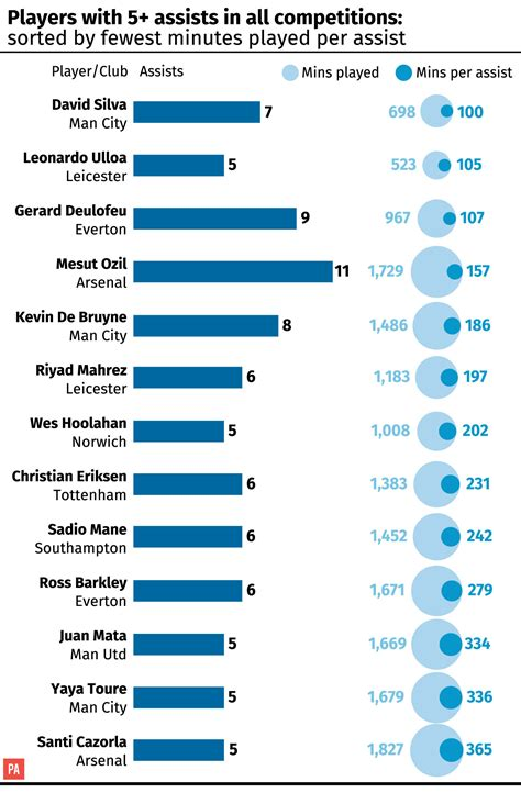 epl table top assist barclays premier league table and highest goal scorers