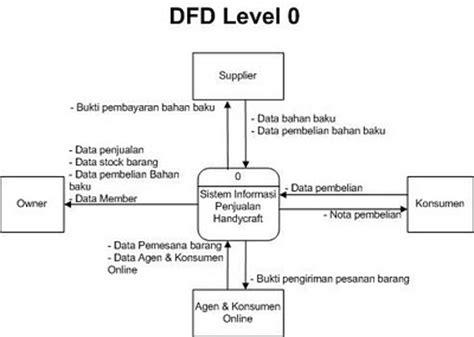 Cara Membuat Dfd Toko Online | welcome to dira s blog sistem informasi penjualan data