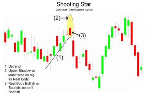 candlestick pattern test something interesting in financial video november 2013