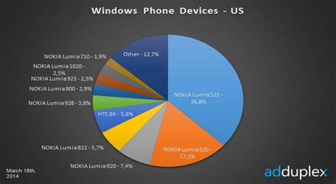 lumia 520 masih menjadi windows phone terlaris dunia nokia lumia 521 kalahkan penjualan htc 8x jendela dunia