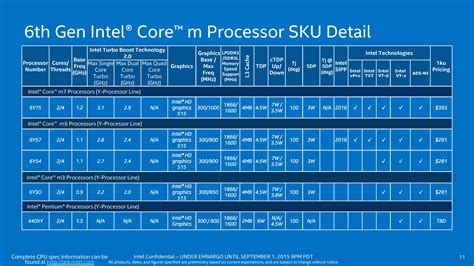 intel mobile cpu list processor lists and conclusions the intel skylake mobile