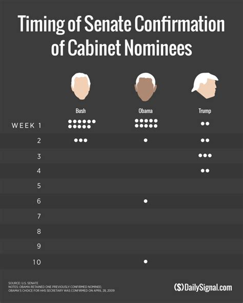 Cabinet Confirmations Has Fewest Cabinet Secretaries Confirmed Since