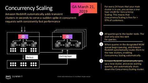 modernize  data warehouse  amazon redshift