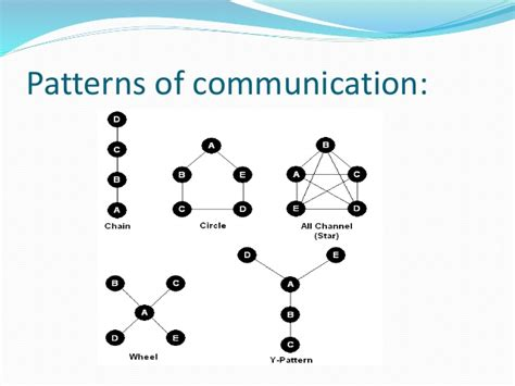 patterns of business communication in an organization business communication 2