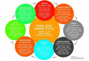 feng shui colors 28 bedroom feng shui color chart classical feng shui bagua map best feng shui bedroom