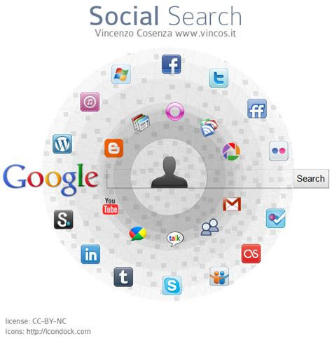 Search By Social Le Ricerche Diventano Social Il Social Search Di E