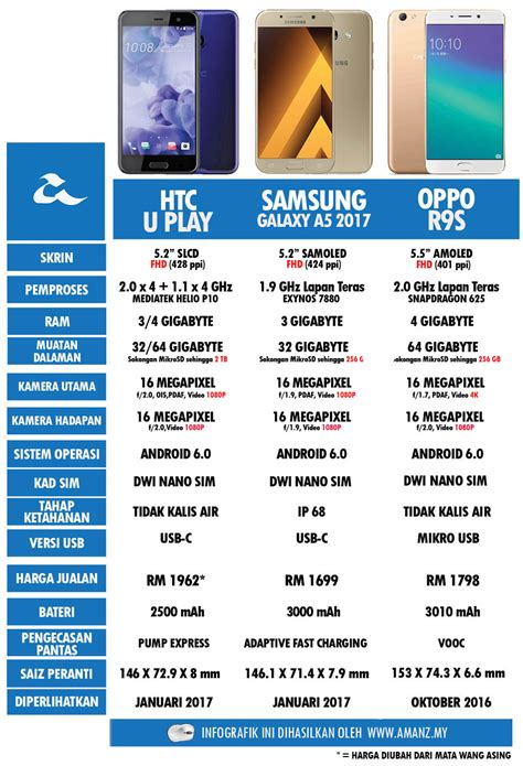 Harga Samsung Oppo A5 perbandingan htc u play samsung galaxy a5 2017 dan oppo