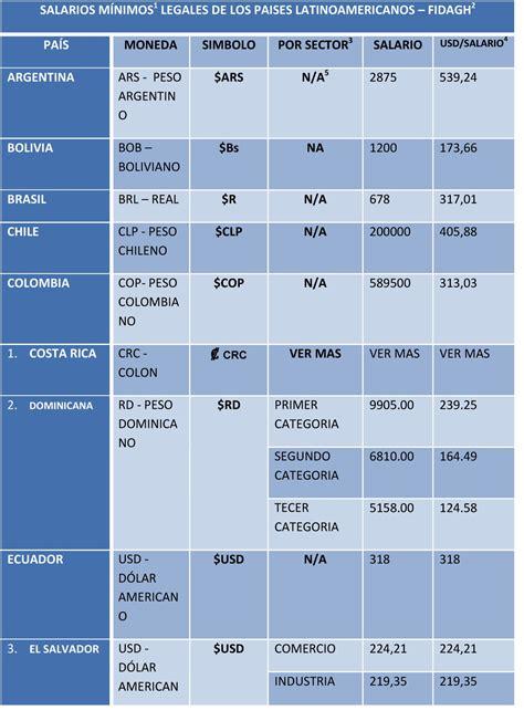 tabla de salarios minimos de ley 2016 costa rica salarios minimos america latina 2016 black hairstyle and