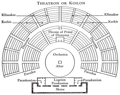stage layout names masterpieces of greek and roman theatre