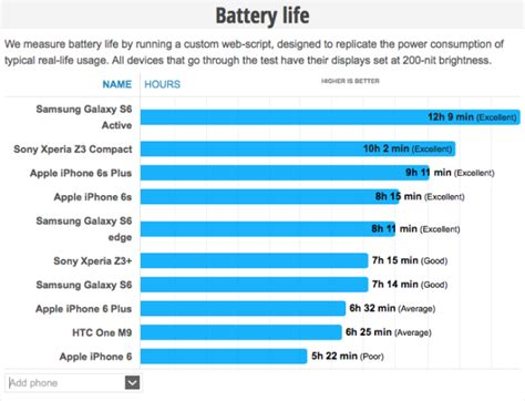 iphone 6s vs iphone 6 plus battery tests bgr