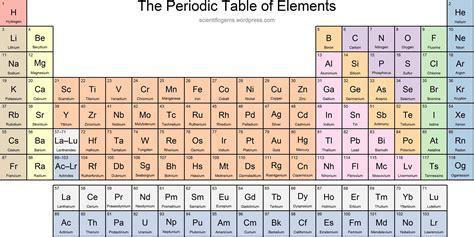tavola periodica hd new periodic table hd 2018 periodic table images