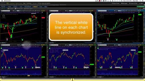 youtube layout grid thinkorswim saving chart grid layout youtube