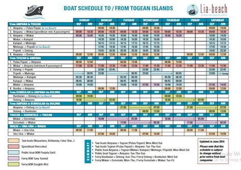 ferry gorontalo togean getting to togean islands and travel guide littlenomadid