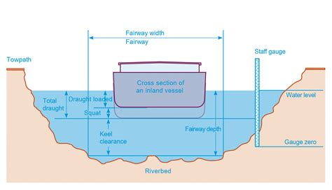 boat clearance definition calculation of the draught loaded viadonau