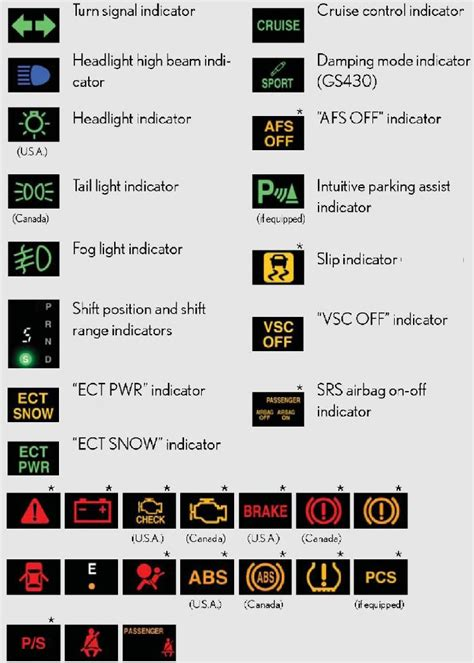 lexus dashboard warning lights symbols question what is triagular shaped symbol on instrument
