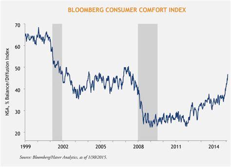 bloomberg consumer comfort index three surveys show us consumers feeling friskier loomis