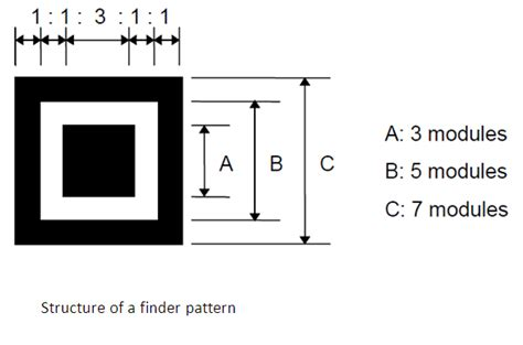 finder pattern qr code functions of qr code function patterns
