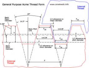 Purpose acme screw thread dimensions general purpose acme screw thread