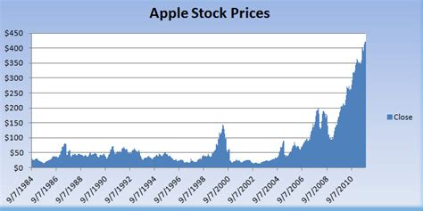 apple stock price apple inc common stock aapl real time stock quote autos post