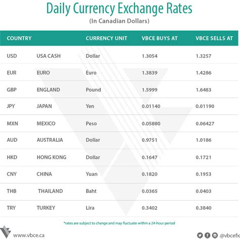 bank of canada currency exchange bank of canada exchange rate june 1 2017