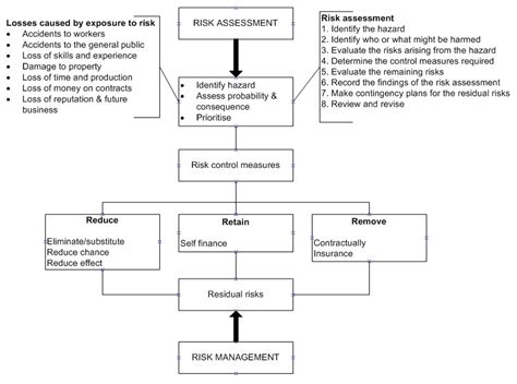 risk management in construction process of managing risk