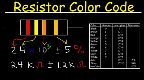 resistor coding and measurement resistor color code chart tutorial review physics