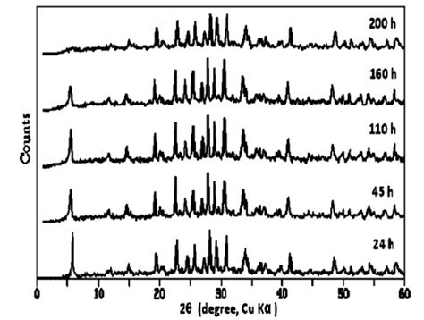 zeolite x ray diffraction pattern x ray diffraction patterns of the synthesized zeolite l