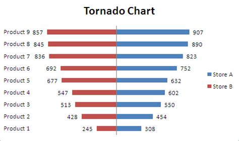 tornado diagram excel knowledge increases by and not by saving