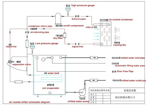 air cooled chiller schematic diagram air cooled chiller schematic diagram wiring diagram and