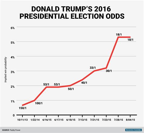 2016 Presidential Election Also Search For This Chart Shows How Drastically Donald S Odds Of Winning The Election Are