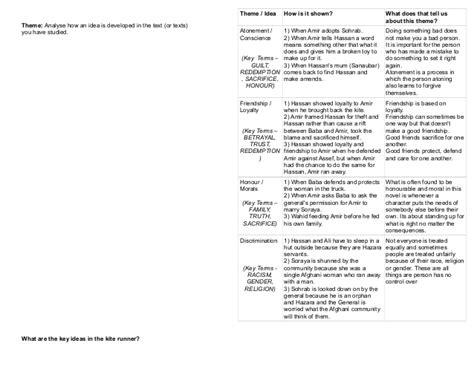 kite runner revision the kite runner character essays