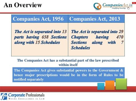 section 73 of companies act companies act 2013 vs companies act 1956