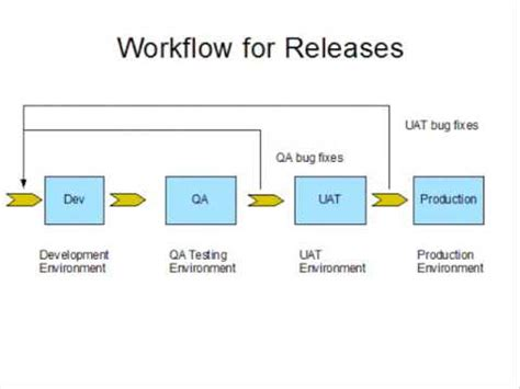 release workflow release mgmt workflow