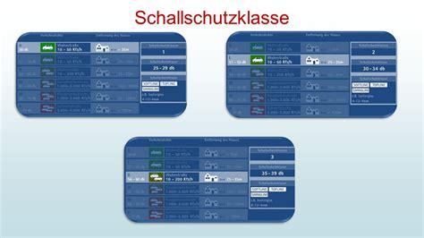 Fenster Schallschutzklasse 2 by Schallschutz Wichtig Zu Wissen Schallschutz Ppt
