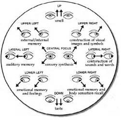 Eye training exercises can give your eyes hope
