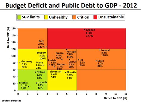 list of countries by public debt wikipedia the free file budget deficit and public debt to gdp in 2012 for