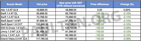 Suzuki Price List Gst Suzuki Prices Most Models Reduced By Rm100 Image 325708