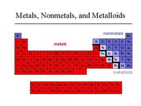 Metals Nonmetals And Metalloids Periodic Table by Groups And Periods Of The Periodic Table