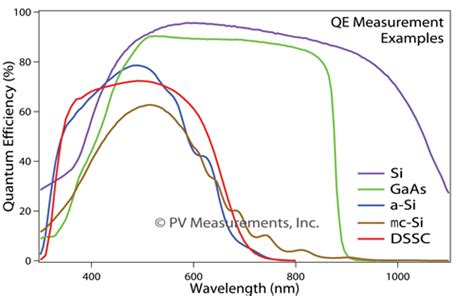 photodiode qe qex7 solar cell spectral response quantum efficiency ipce measurement system discontinued
