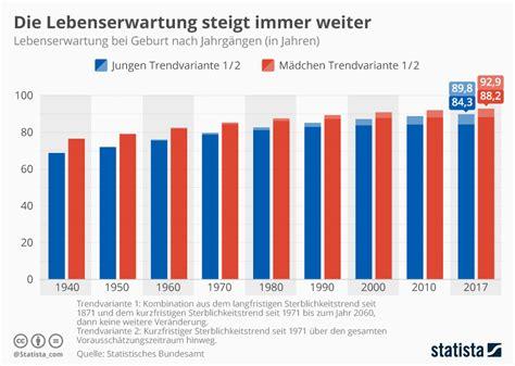 seit wann ist deutschland in der eu infografik die lebenserwartung steigt immer weiter statista