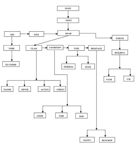 entity state diagram dynamic road segmentation of part of bosso local