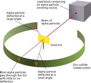 Which Hypothesis Led To The Discovery Of The Proton Rutherford S Gold Foil Experiment Definition Explanation