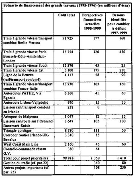 Projet de loi de finances pour 1997 : transports terrestres