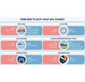From NEDC To WLTP What Will Change  WLTPfactseu