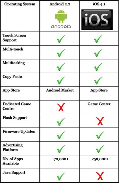 ios vs android comparison android vs ios usability market security and operating system comparison technology