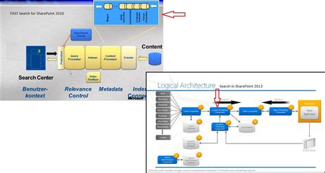 Search In Sharepoint 2013 Sharepoint 2013 Search Architecture Diagram Hairstyles