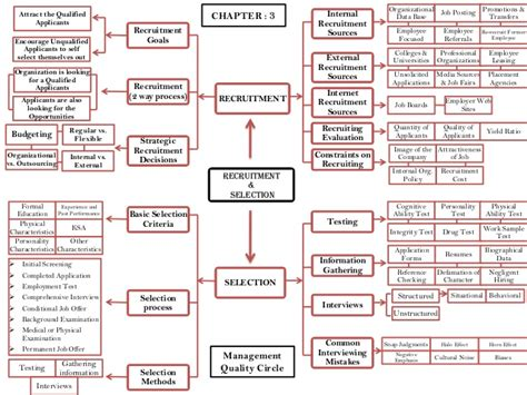 Mba Selection Process by Recruitment And Selection