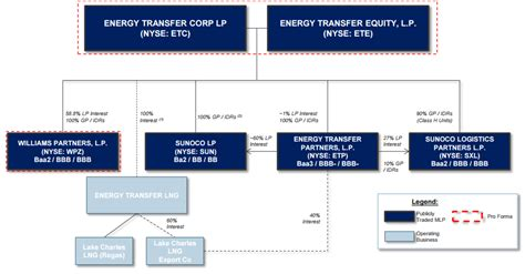 pattern energy ownership structure energy transfer partners vs enterprise products partners
