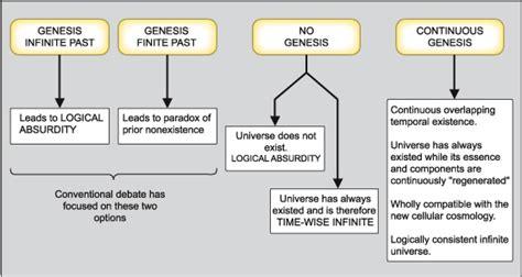 primary succession flowchart primary succession flowchart 28 images pics for gt