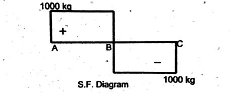 simply supported beam diagram civil engineering the civil engineering updates